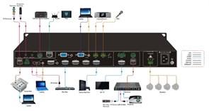 SCU91T Презентационный коммутатор с функцией масштабирования 4К изображения